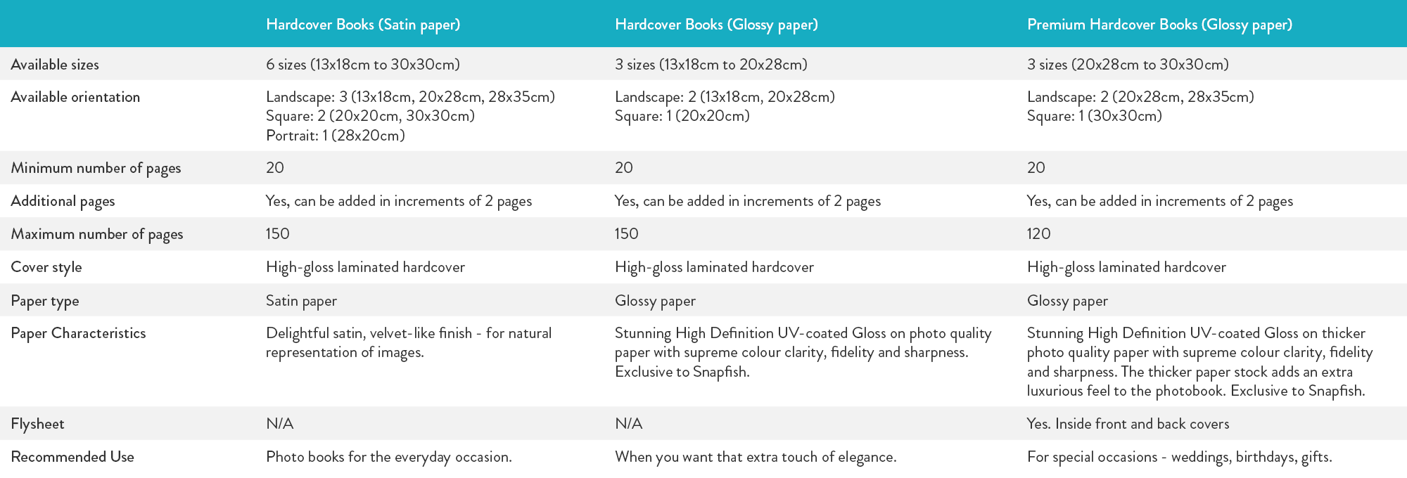 Photo book comparison table